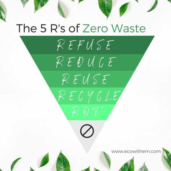 The 5 R's of Zero waste: Refuse, reduce, reuse, recycle & rot