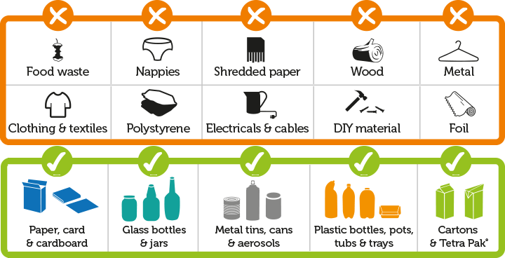 A table of items which can and can't be recycled.