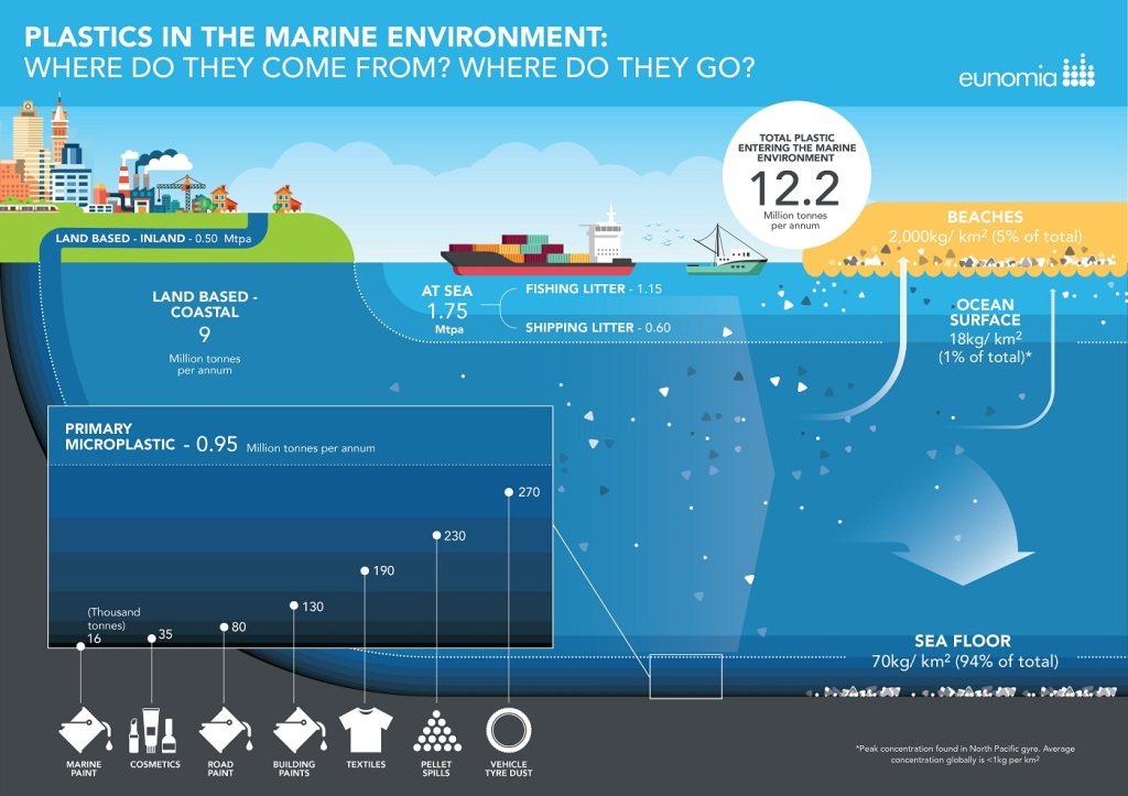 Info graphic showing the different ways plastic gets into the ocean and where it comes from.